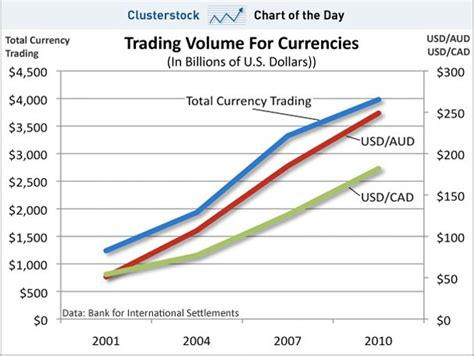 currency chart chart of the day the global currency markets now trade
