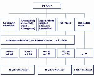 Witwenrente Berechnen Deutsche Rentenversicherung : gesetzliche rentenversicherung renten im alter ~ Themetempest.com Abrechnung
