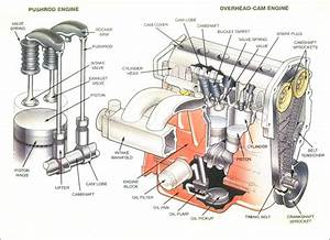 Double Overhead Cam Engine Diagram
