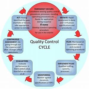 Control Process  U2013 B  A