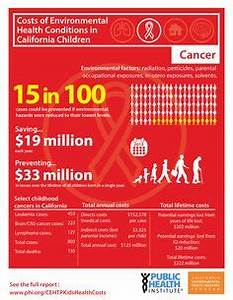 1000+ images about Public Health - California on Pinterest ...