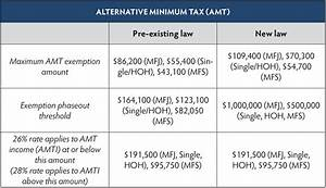 Tax Brackets 2018 Chart How The New Tax Law Is Different From Previous Policies