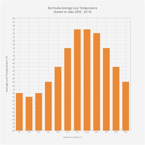 average weather conditions  bermuda  april