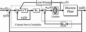 The Inner Current Controller Block Diagram 4 2  Outer