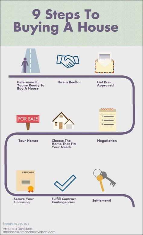 how to buy in nine steps to buying a house