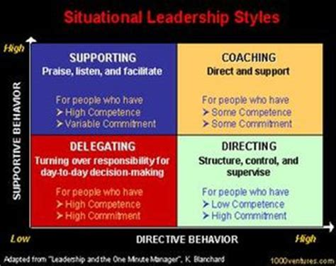 situational leadership   recruiting process workpuzzle