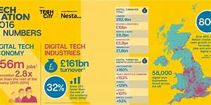 UK digital tech sector grew 2.8 times faster than the rest ...