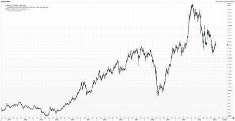 Que Hizo La Bolsa En Argentina Durante El Corralito Y Que