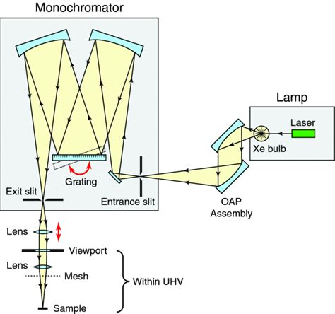 Diagram Of Turner by Schematic Diagram Of The Xenon Plasma L And Czerny