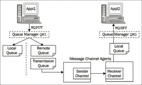 test application messaging queue ibm websphere mq