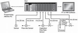 Plc Programmable Logic Controller