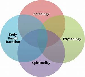 Astrology 4 Beginners Offers Personal Readings  Chart
