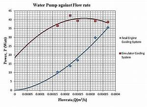 Graph Of Power Of Water Pump Against Flow Rate For The