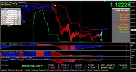cheapest forex trading platform the best buy sell signals in mt4 with wintrader mcx nse