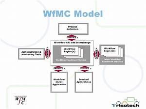 Business Process Modeling  U0026 Automation  Where Are We