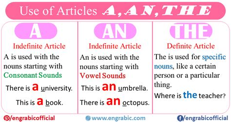 Use of A, An, The (Definite and Indefinite Articles ...