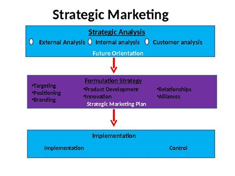 strategic marketing   strategy business definition