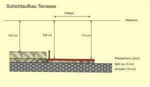 wieviel schotter unter pflaster unterbau f 252 r die terrasse gef 228 lle im split herstellen