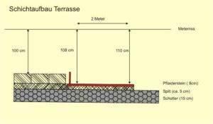 Pflaster Gefälle Berechnen : terrasse pflastern untergrund h user immobilien bau ~ Themetempest.com Abrechnung