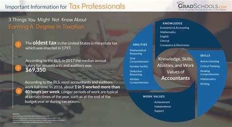 masters  taxation programs  ms  taxation degrees