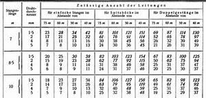 Kabeldurchmesser Berechnen : leitungen f r elektrische schwachstromanlagen ~ Themetempest.com Abrechnung