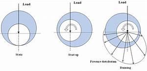 Journal Bearing Diagram : mechanism of journal bearing pressure development ~ A.2002-acura-tl-radio.info Haus und Dekorationen