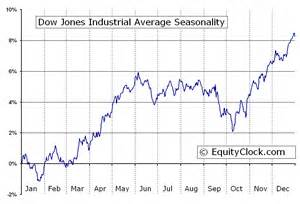 <b>Dow</b> <b>Jones</b> Industrial Average <b>Dow</b> <b>jones</b> industrial average