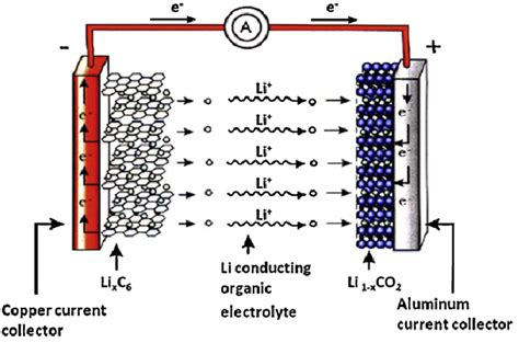 Lithium Battery Diagram by Lithium Ion Batteries F Kineavy Year Project