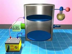 Millikan's Oil Drop Experiment - YouTube