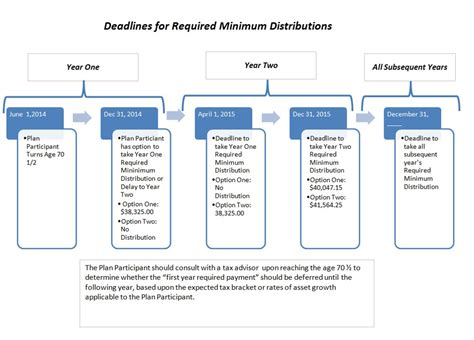Required Minimum Distribution Chart  Wealth Trac. Term Life Insurance Quotes No Exam. Create A Online Store With Paypal. Dental Assistant Programs In San Diego. What Is The Best Tv Cable Company. Setting Up A Small Business Bank Account. Polaris Neighborhood Chiropractic. Homestead Mortgage Company Dwi Lawyer Austin. Trips To Iguazu Falls From Buenos Aires