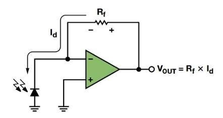 Photodiode Amplifier Design Using Wizard