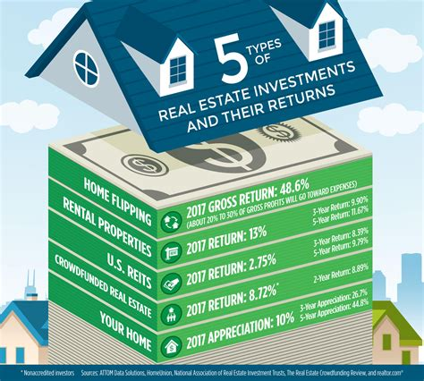 estate investment hold realtor flip path rent riches investing closer returns graphic success frenzel