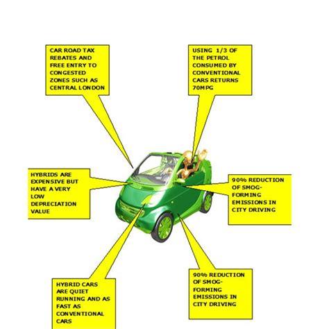 How Do Hybrid Cars Help The Environment?
