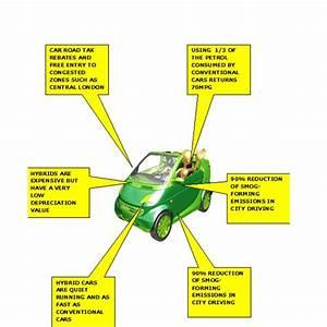 How Do Hybrid Cars Help The Environment