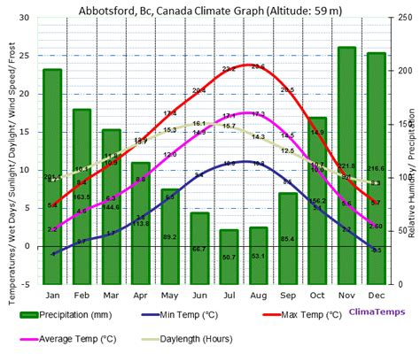 climate graph for abbotsford bc canada