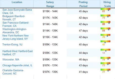 enterprise architect salary range where the highest paying cloud computing are enterprise irregulars