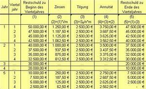 Zinsen Und Tilgung Berechnen : ratentilgung ~ Themetempest.com Abrechnung