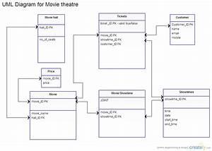 Movie Theatre   Class Diagram  Uml