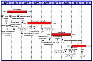 5 Strong Reasons To Use Timeline Charts For Your Business