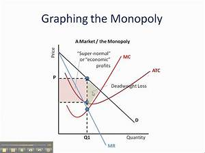 Monopoly  How To Graph It