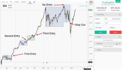 Darvas Box - Trend Following System for Any Time Frame