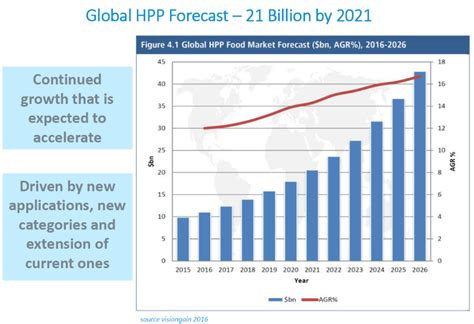 Beverage products consolidates as the fastest growing HPP ...