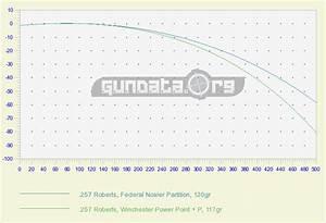 357 Trajectory Chart 257 Ballistics Gundata Org