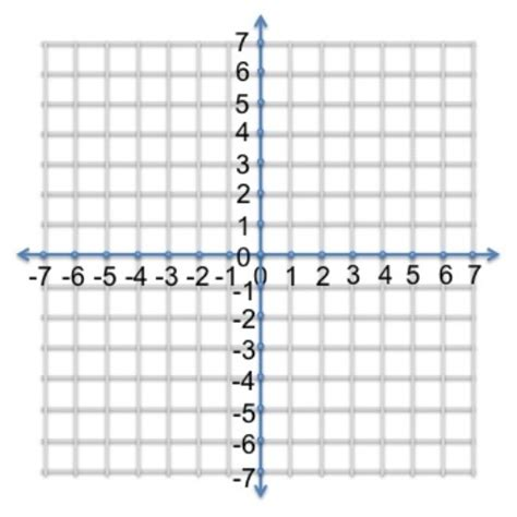 10 Facts About Coordinate Plane  Fact File