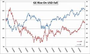 Fxcm Stock Price Chart Fan Of Ge And Other Blue Chips Don 39 T Get Blindsided By