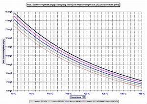 Sauerstoffsättigung Wasser Berechnen : salzgehalt wasser berechnen schwimmbadtechnik ~ Themetempest.com Abrechnung