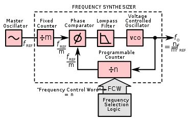 What Frequency Synthesizer Where Used