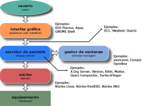 Interfaz Gráfica De Usuario  Wikipedia, La Enciclopedia Libre