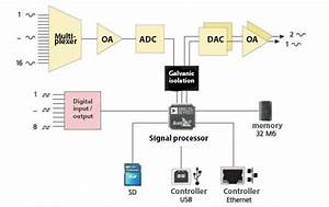 Zet 230 Adc Dac Module  Digital Processing Of Constant