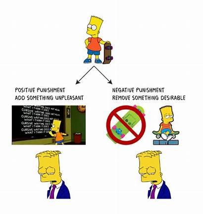 Punishment Negative Positive Conditioning Operant Bart Simpson
